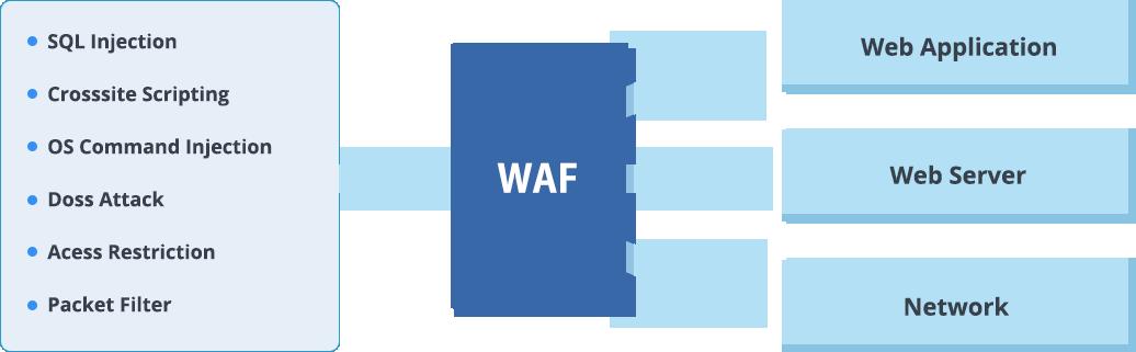Apa itu WAF